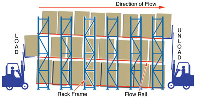 pallet flow racking
